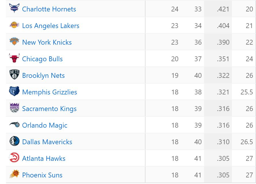 Dwight Standings