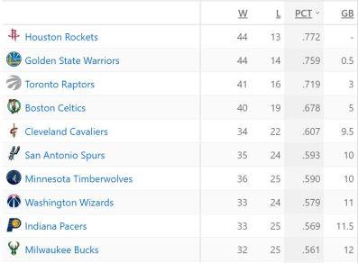 NBA Standings 2.20.18
